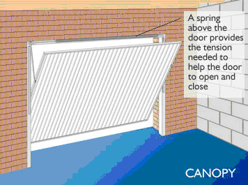 What Type of Garage Door is Right for You 4