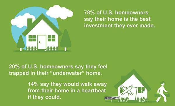 Infographic Showing What Homeowners in USA Think About Their Investment